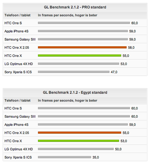 HTC One X 2.05 GL Benchmark
