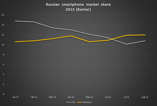 Статистика: Windows Phone популярнее iOS