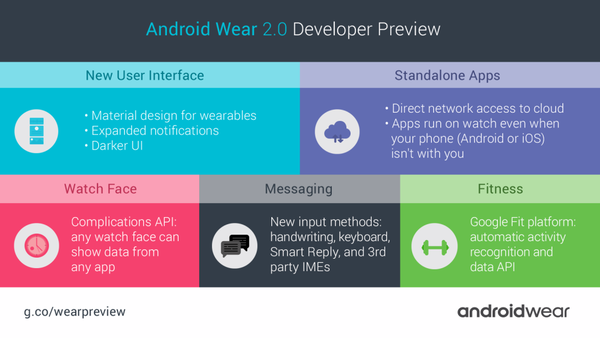 Инфографика по Android Wear 2.0